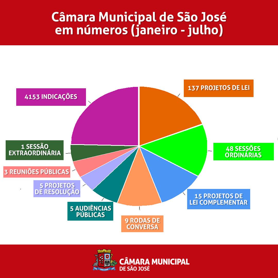 A atual legislatura da Câmara Municipal de São José terminou o primeiro semestre de 2021 com os seguintes números:
